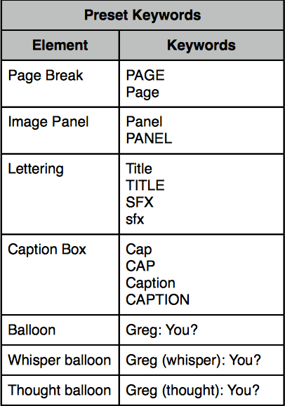 Comic Life 3 Script Editor: Keywords